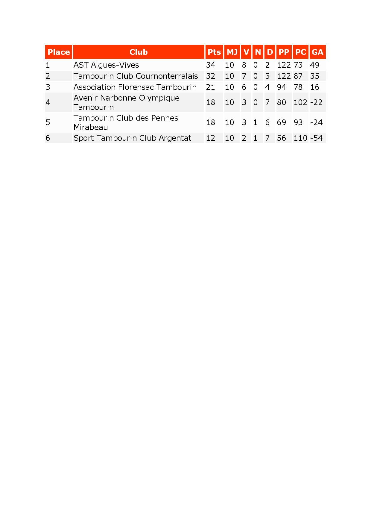 classement ligue 1 et rencontre